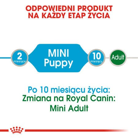 Saszetka Royal Canin Mini Puppy 85g